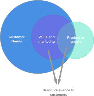 An illustration of brand relevance using Riff Wrapped as an example.