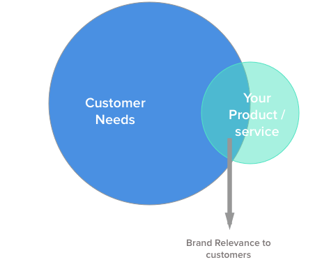 A diagram illustrating the importance of product relevance.