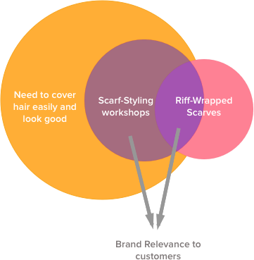 Riff-Wrapp's Venn diagram of relevance to their customers helps them.