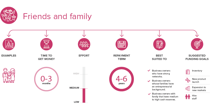 A graphic illustrating friends and family funding.